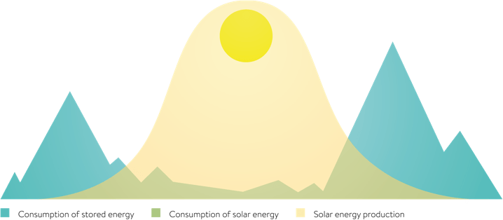 thuisaccu energieverbruik
