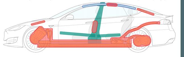 veiligheid elektrische auto
